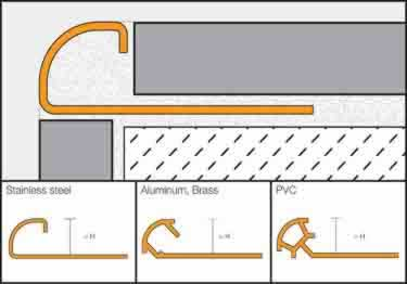 Schluter 174 Rondec Wall And Countertop Profile Color Coated