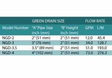 Green Drain One Way Flow Trap |  Nilodor Enzyme Cleaner large image 7