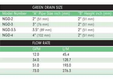 Green Drain One Way Flow Trap |  Nilodor Enzyme Cleaner large image 8